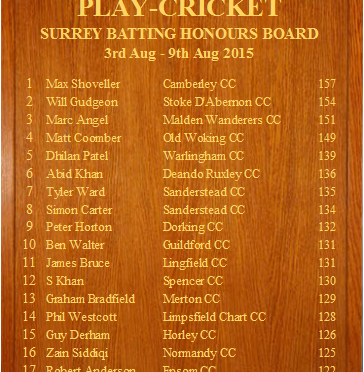 Surrey Honours Board 8 August 2015 Will Gudgeon