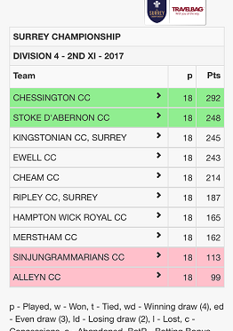 2nd XI Table 2017