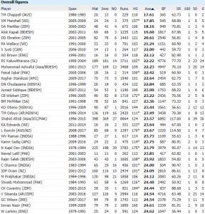 Lowest Averages in ODIs for Players who have scored an ODI Century