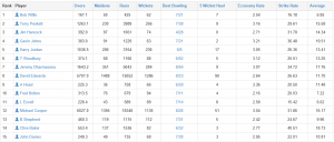Percentage of Wickets Bowled (Minimum 62 Wickets Taken)