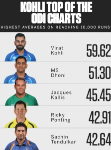 Averages at 10000 Runs